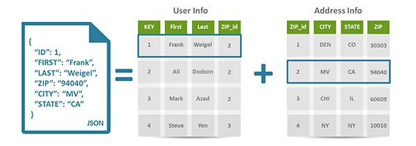 Nosql database types | database. Guide.