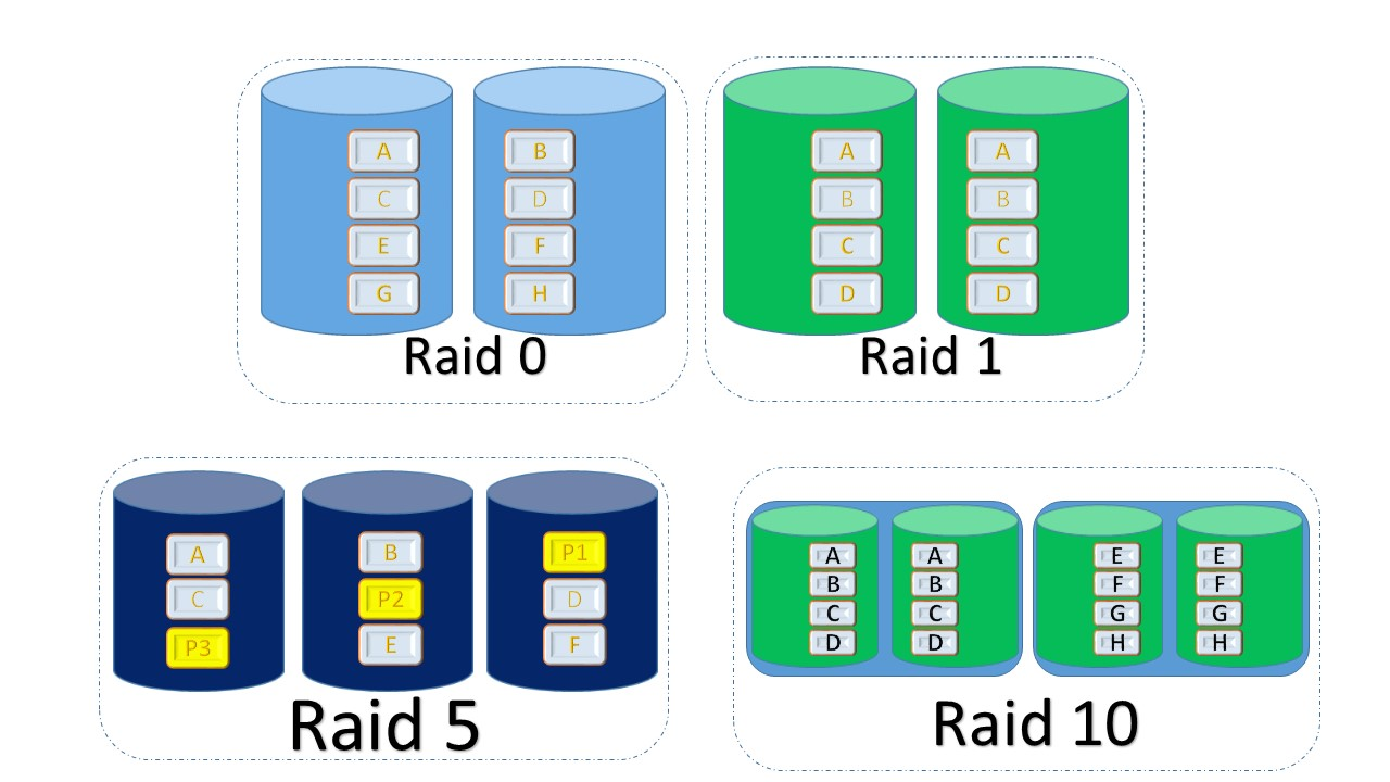 Need Help In Choosing A Raid Type To Shifting Your Mind