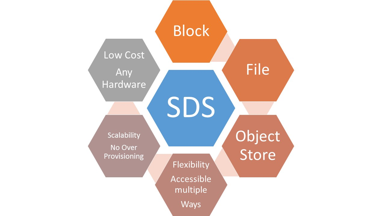what is sds